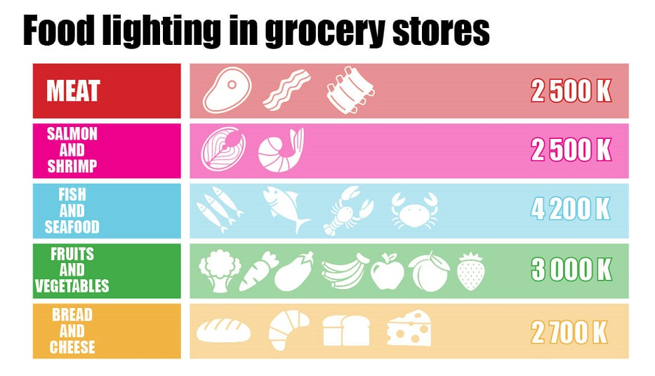 Lighting in Grocery Stores-TIECO
